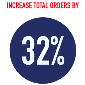 Increase Total Orders by 32%